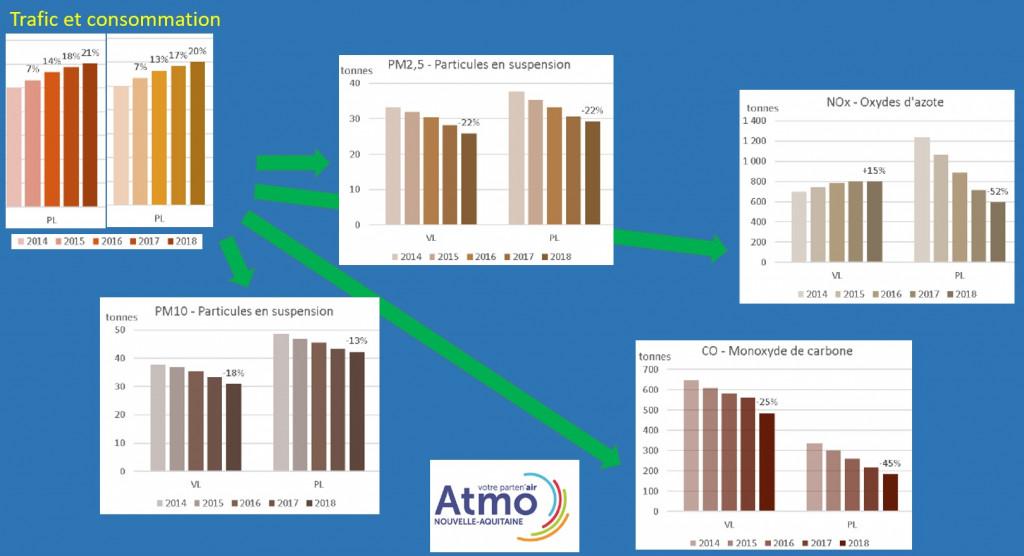 graphes_atmo